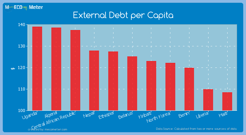 External Debt per Capita of Belarus
