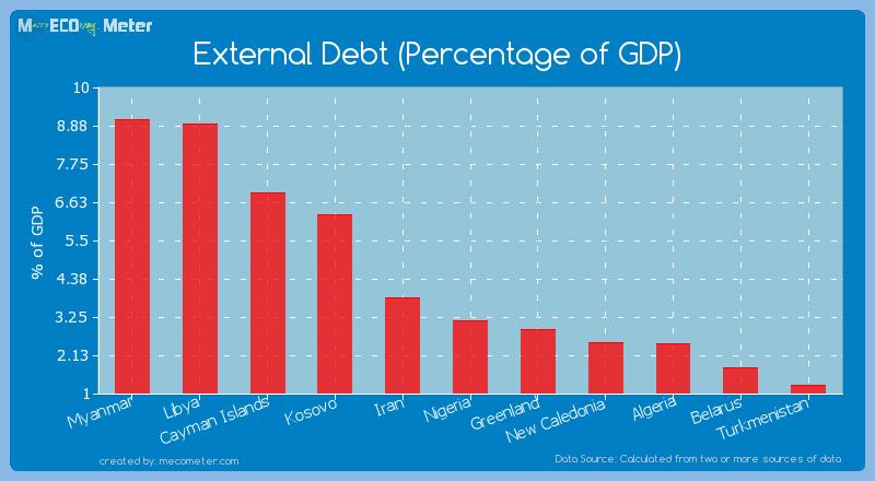 External Debt (Percentage of GDP) of Belarus