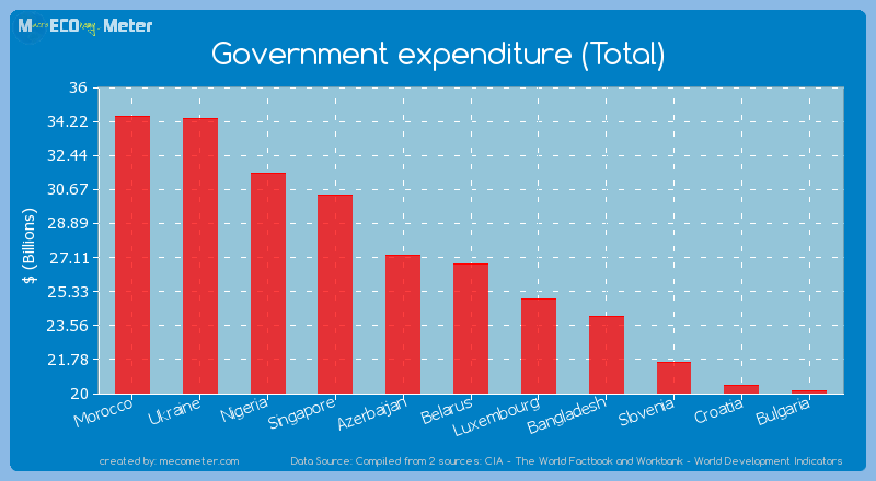 Government expenditure (Total) of Belarus