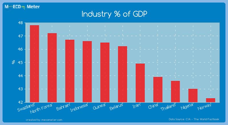 Industry % of GDP of Belarus