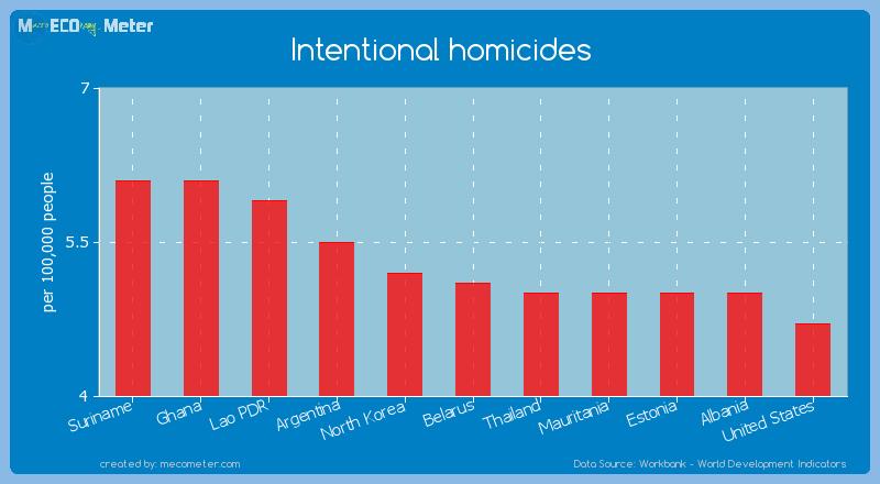 Intentional homicides of Belarus