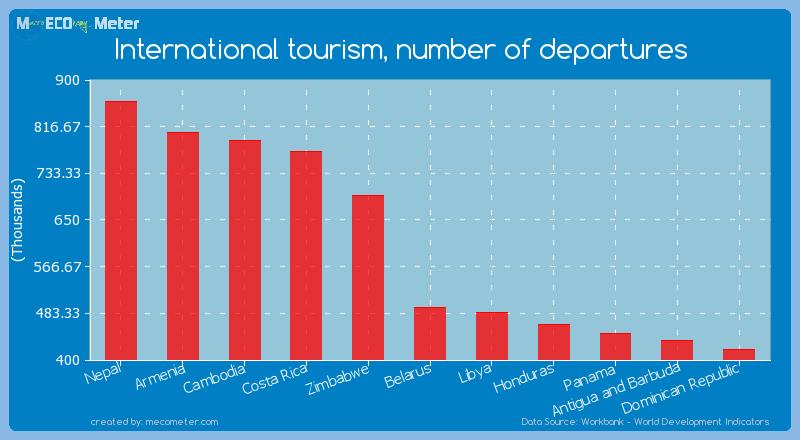 International tourism, number of departures of Belarus