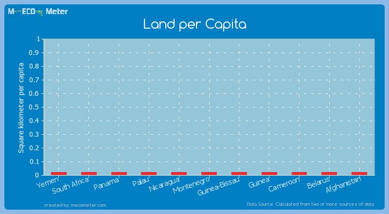 Land per Capita of Belarus