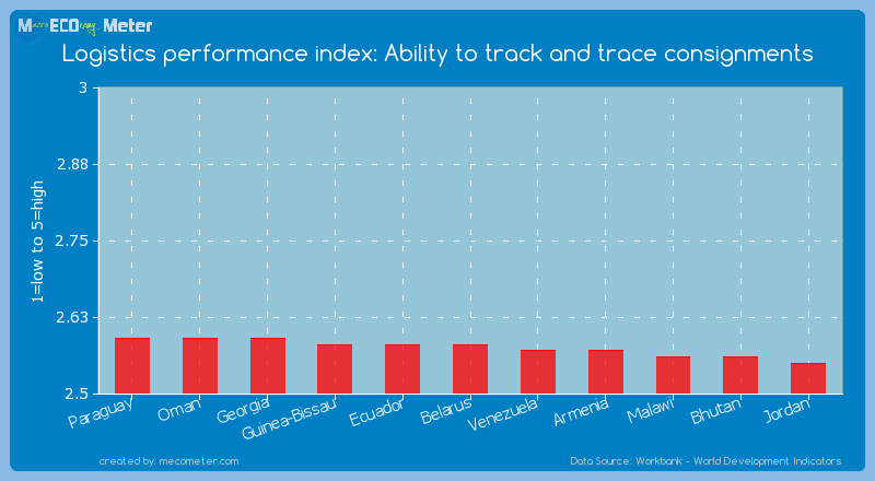 Logistics performance index: Ability to track and trace consignments of Belarus