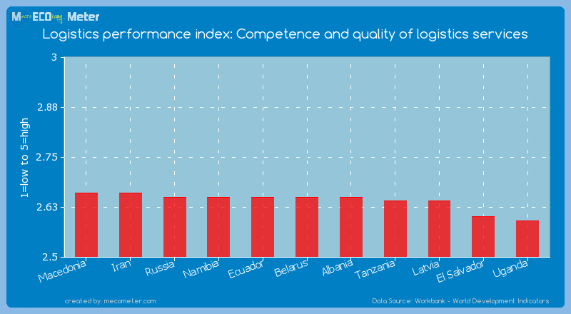 Logistics performance index: Competence and quality of logistics services of Belarus