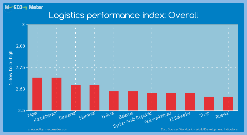 Logistics performance index: Overall of Belarus