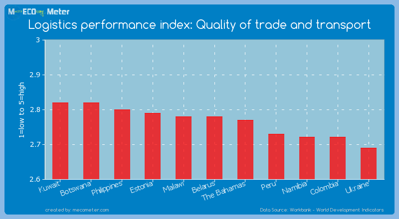 Logistics performance index: Quality of trade and transport of Belarus
