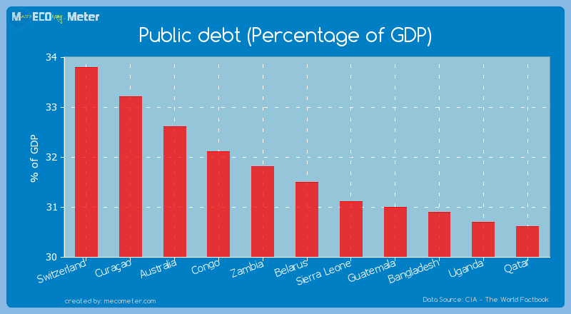 Public debt (Percentage of GDP) of Belarus