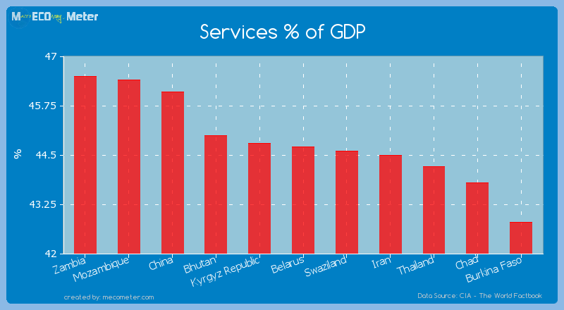 Services % of GDP of Belarus