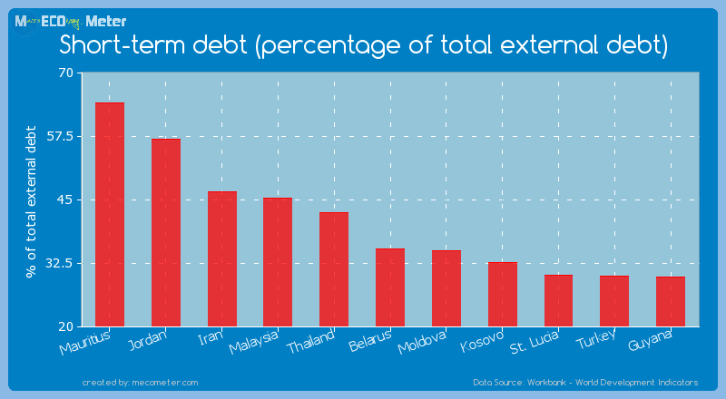 Short-term debt (percentage of total external debt) of Belarus