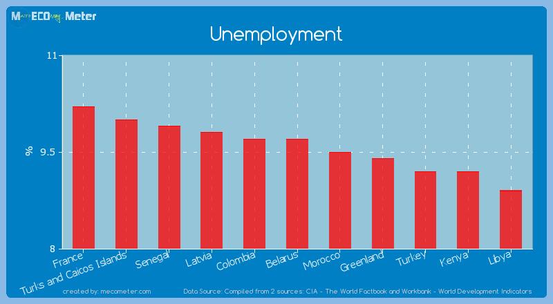 Unemployment of Belarus