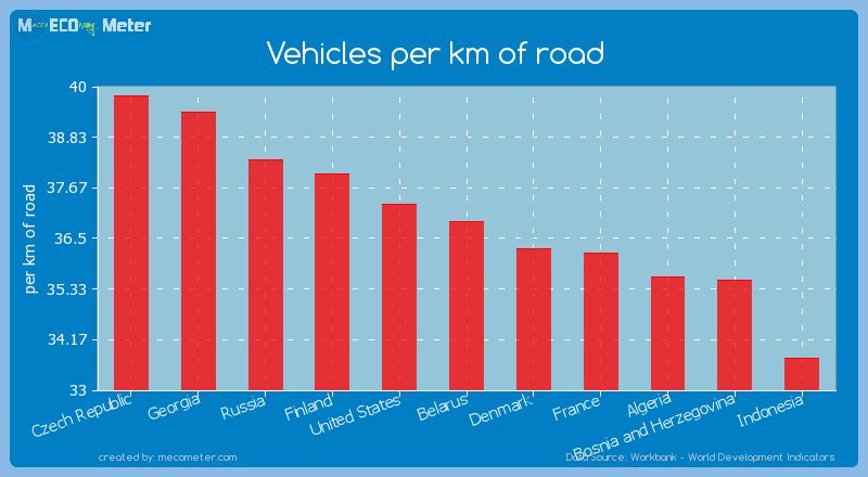 Vehicles per km of road of Belarus