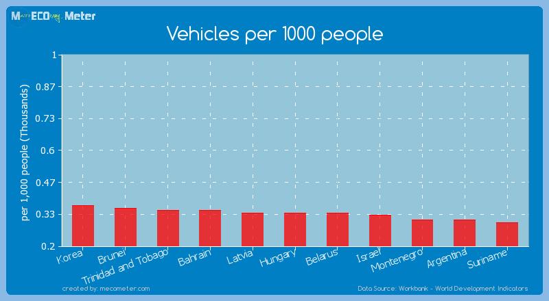 Vehicles per 1000 people of Belarus