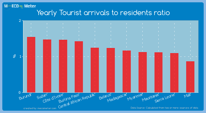 Yearly Tourist arrivals to residents ratio of Belarus