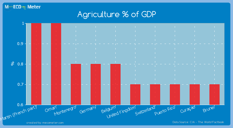 Agriculture % of GDP of Belgium