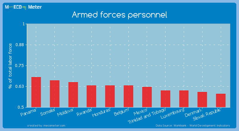 Armed forces personnel of Belgium