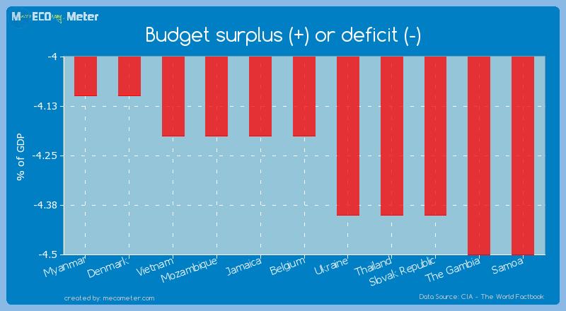 Budget surplus (+) or deficit (-) of Belgium