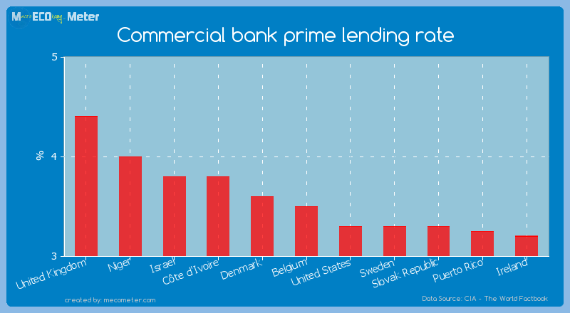 Commercial bank prime lending rate of Belgium
