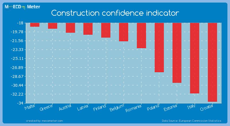 Construction confidence indicator of Belgium