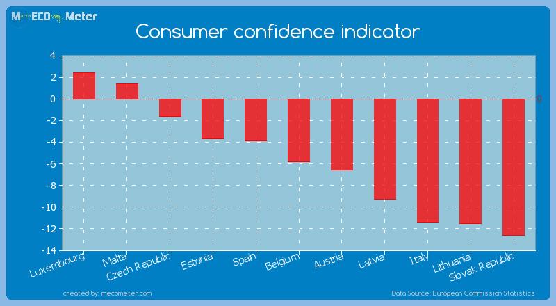 Consumer confidence indicator of Belgium