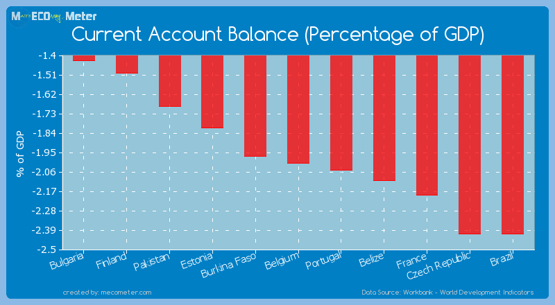 Current Account Balance (Percentage of GDP) of Belgium