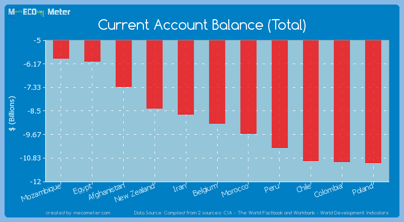 Current Account Balance (Total) of Belgium
