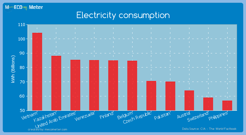 Electricity consumption of Belgium