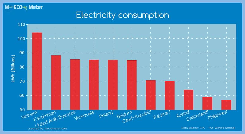 Electricity consumption of Belgium