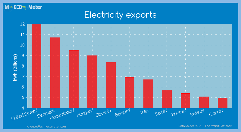 Electricity exports of Belgium