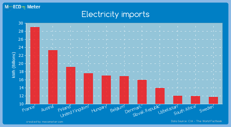 Electricity imports of Belgium