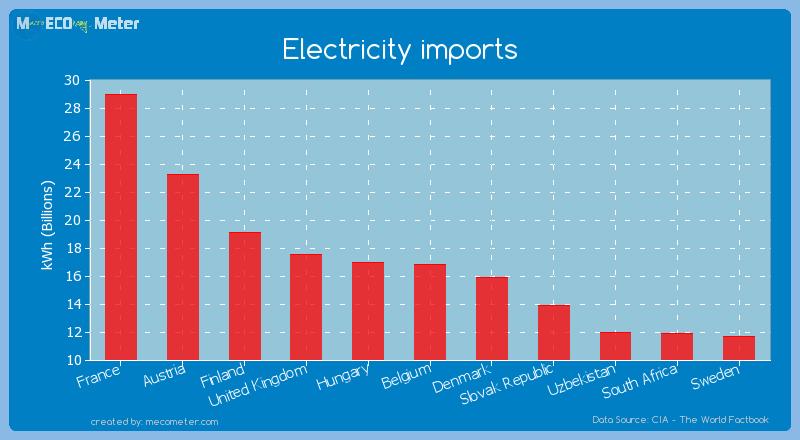 Electricity imports of Belgium