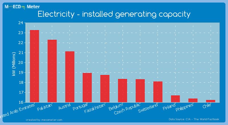 Electricity - installed generating capacity of Belgium