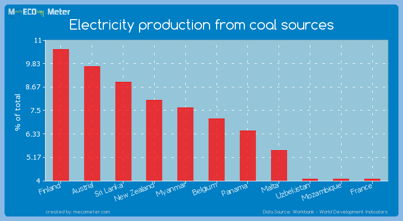 Electricity production from coal sources of Belgium