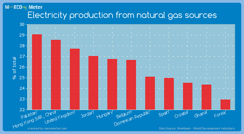 Electricity production from natural gas sources of Belgium