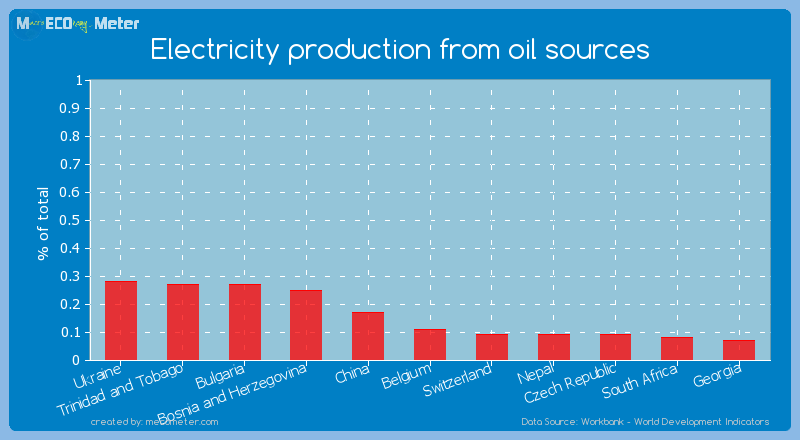 Electricity production from oil sources of Belgium