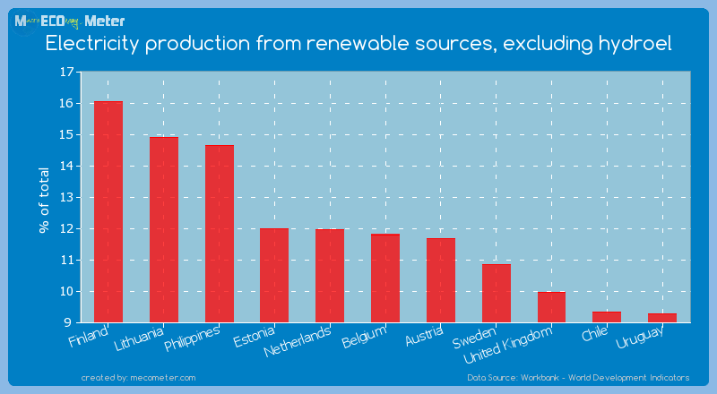 Electricity production from renewable sources, excluding hydroel of Belgium