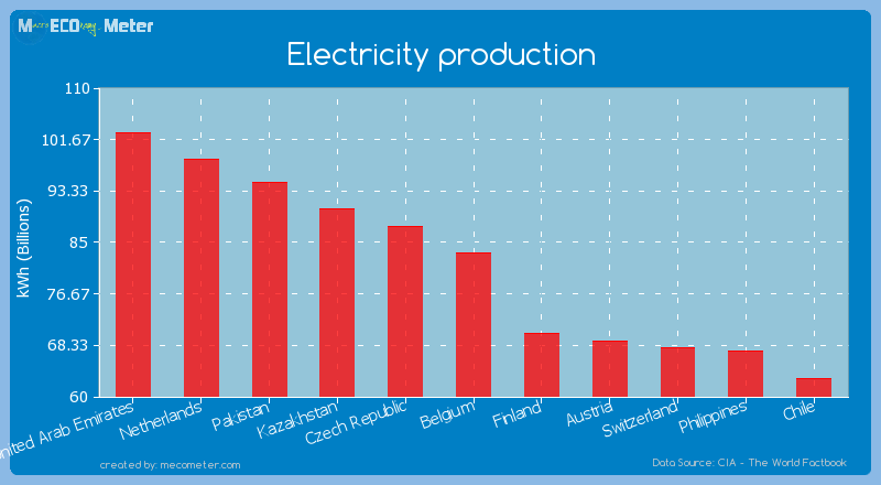 Electricity production of Belgium