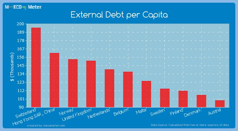 External Debt per Capita of Belgium