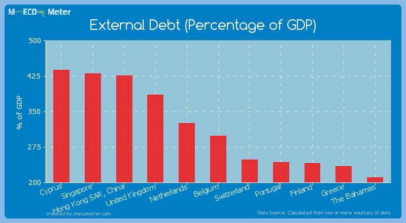 External Debt (Percentage of GDP) of Belgium
