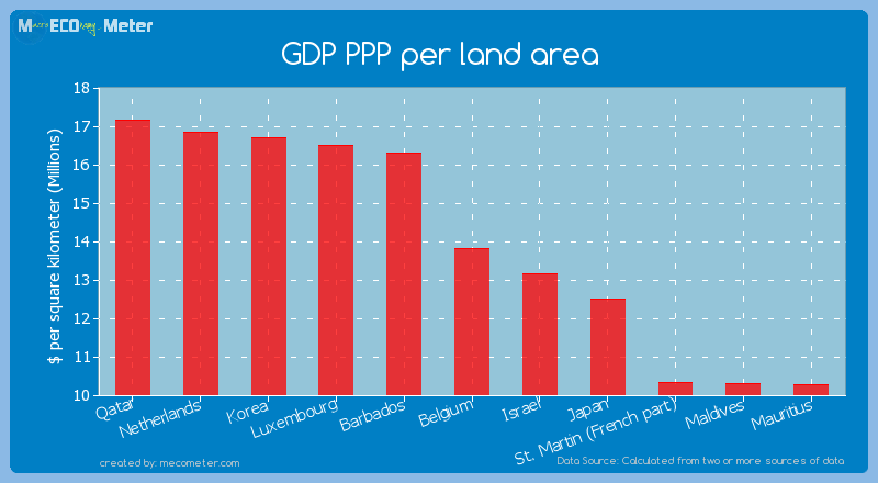 GDP PPP per land area of Belgium
