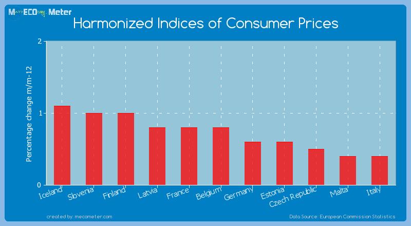Harmonized Indices of Consumer Prices of Belgium