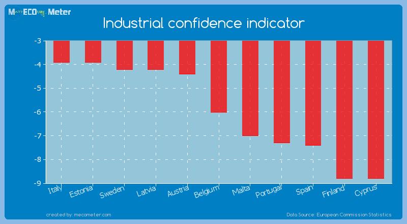 Industrial confidence indicator of Belgium