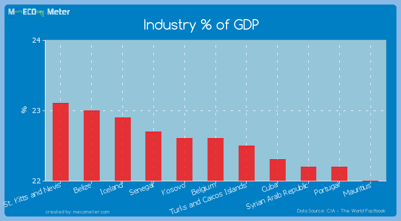 Industry % of GDP of Belgium