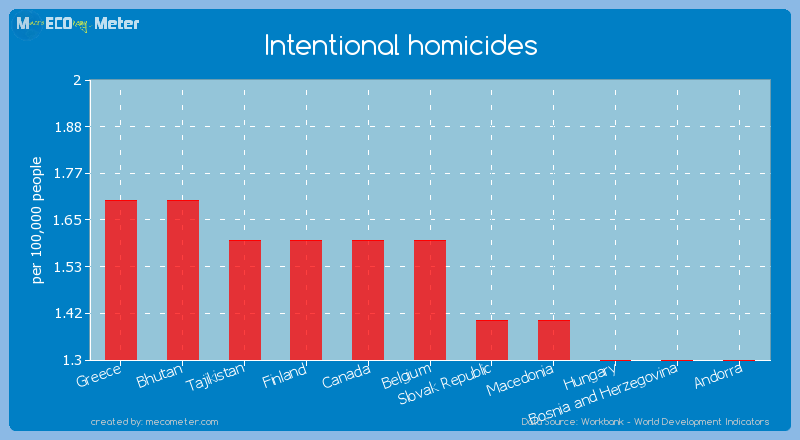 Intentional homicides of Belgium