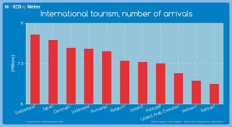 International tourism, number of arrivals of Belgium