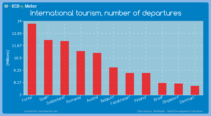International tourism, number of departures of Belgium