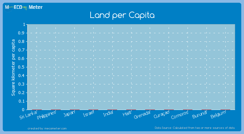 Land per Capita of Belgium