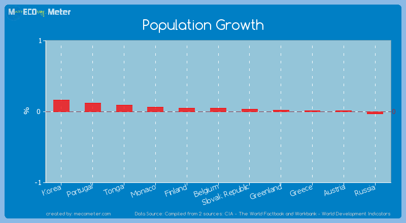 Population Growth of Belgium