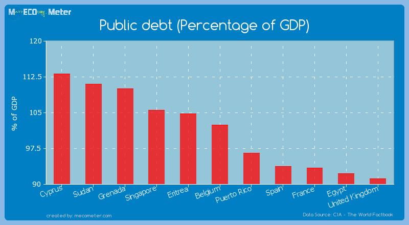 Public debt (Percentage of GDP) of Belgium