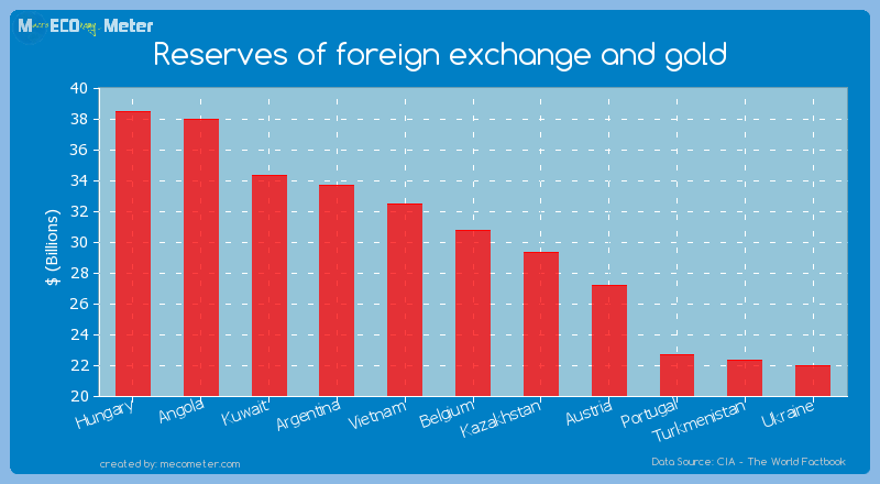 Reserves of foreign exchange and gold of Belgium